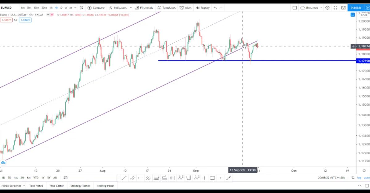 تحلیل نمودار یورو به دلار آمریکا